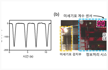 Prof. Dong Sung Kim and Students Discover Water Flow Includes Various Characteristics