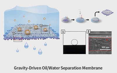 POSTECH Develops State-of-the-Art Preventive Membrane That Can Filter Out Oil in Just One Second