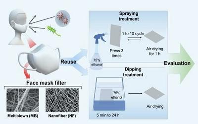 Spraying Ethanol to Nanofiber Masks Makes Them Reusable