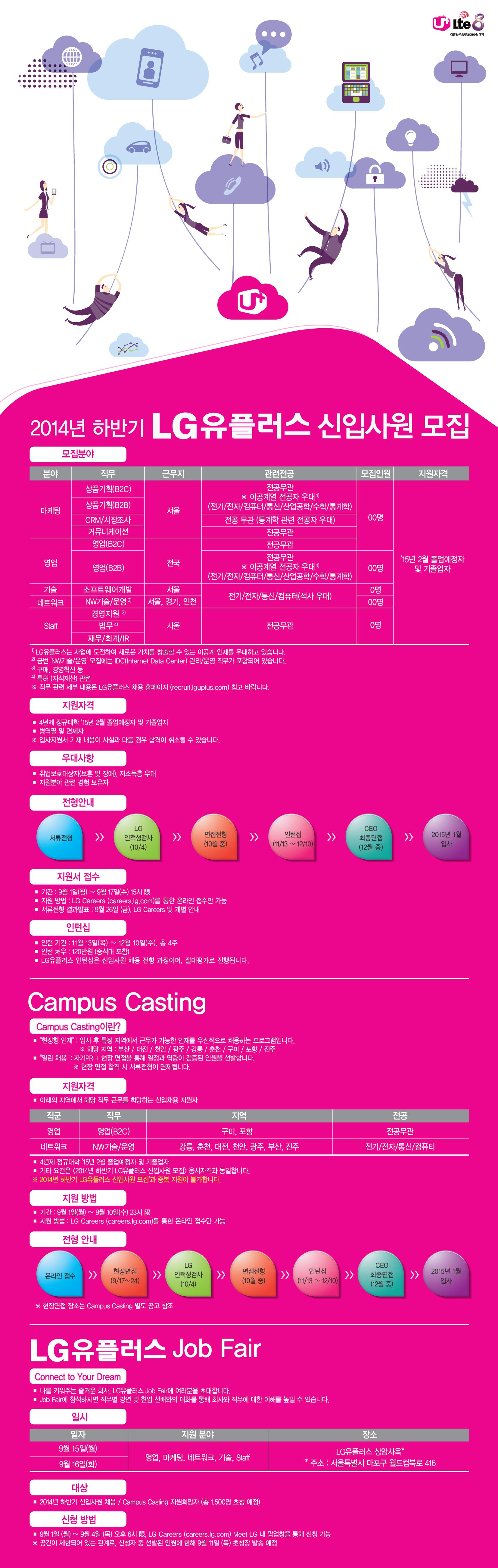 2014년 하반기 LG 유플러스 신입사원 채용