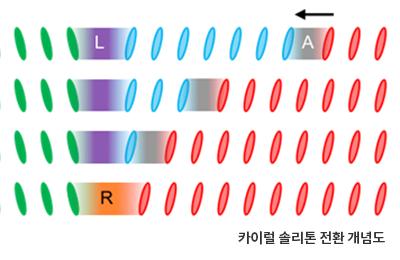 물리 염한웅, 김태환 교수 공동연구팀, 인공지능 시대 위한 신개념 '4진법' 연산소자 구현