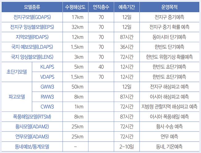 모델종류 - 수평해상도 - 연직층수 - 예측기간  - 운영목적 순으로 전지구모델(GDAPS) - 17km - 70 - 12일 - 전지구 중기예측 전지구 앙상블모델(EPS) - 32km - 70 - 12일 - 전지구 중기 확률 예측 지역모델(RDAPS) - 12km - 70 - 87시간 - 동아시아 단기예측 국지 예보모델(LDAPS) - 1.5km - 70 - 36시간 - 한반도 단기예측  국지 앙상블모델(LENS) - 3km - 70 - 72시간 - 한반도 위험기상 확률예측 초단기모델 - KLAPS - 5km - 40 - 12시간 - 한반도 초단기예측, VDAPS - 1.5km - 70 - 12시간 - 한반도 초단기예측  파고모델 - GWW3 - 50km - 12일 - 전지구 해상파고예측, RWW3 -8km - 87시간 - 아시아해상파고 예측, CWW3 - 1km 72시간 지방청 관할지역 해강파고 예측  폭풍해일모델(RTSM) - 8km - 87시간 아시아 폭풍해일 예측  황사모델(ADAM2) - 25km - 72시간 - 황사 수송 예측  연무모델(ADAM3) - 25km - 72시간 - 연무 예측  동네예보/통계모델 - 2~10일 동네, 기온예측