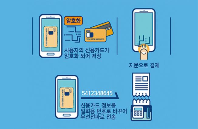 (삼성페이 원리)암호화 사용자의 신용카드가 암호호 되어 저장 - 지문으로 결제 - 신용카드 정보를 일회용 번호로 바꾸어 무선전파로 전송