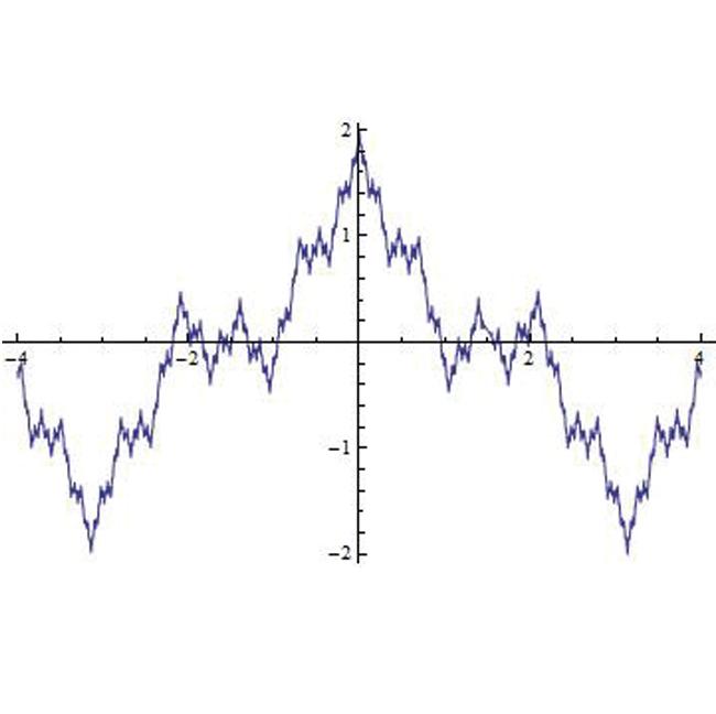 바이어슈트라스 함수 이미지
