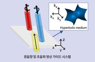 기계‧화공 노준석 교수팀, '세로 본능', 차세대 광소자 효율·광스핀홀 효과 동시에 잡는다
