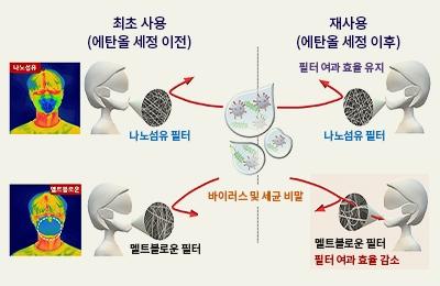 화공 차형준 교수팀, '나노섬유 마스크' 알코올 뿌리기만 해도  여러 번 사용 가능하다