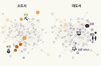 산경 정우성 교수팀, '도시화의 역설' 산업 혁신이 양극화 가속한다