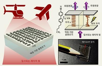기계·화공 노준석 교수-화공 김영기 교수 공동연구팀, 손가락 터치만으로 홀로그램 바꾼다